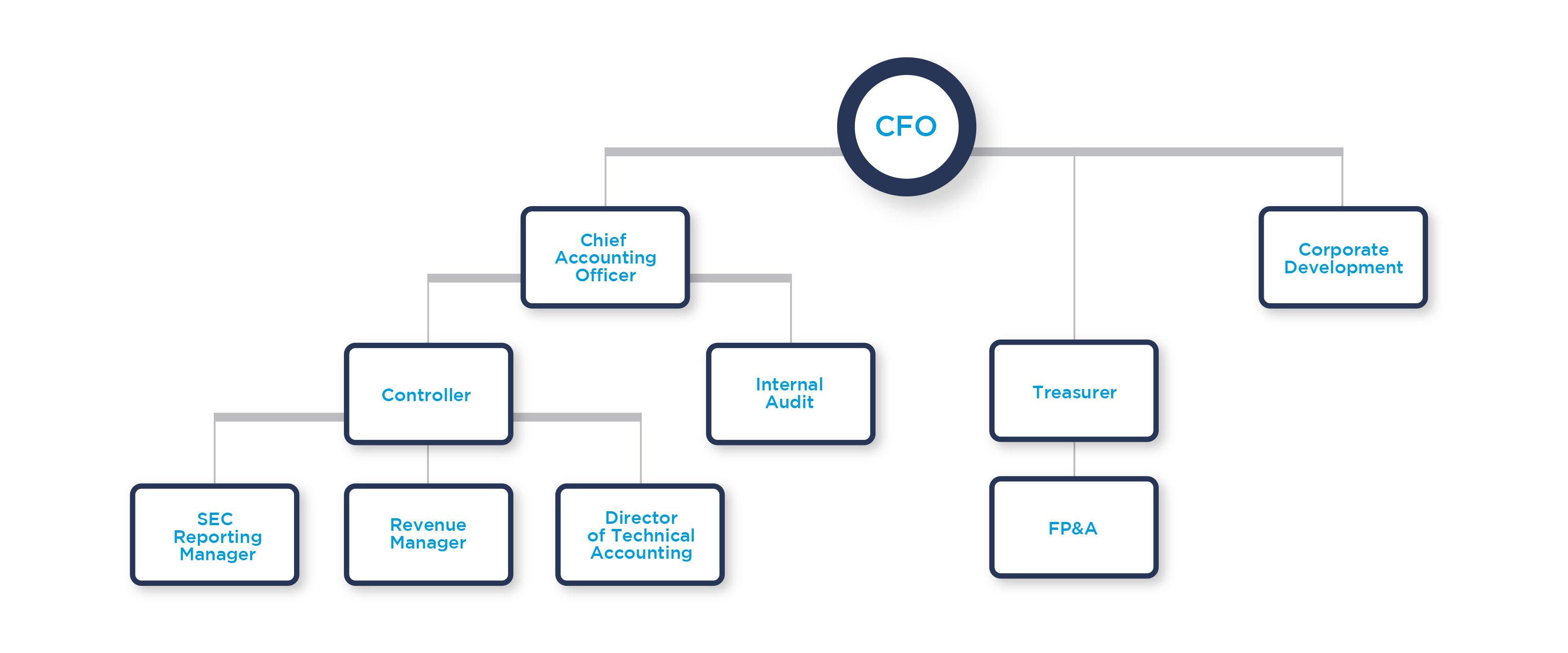 process-interim-management