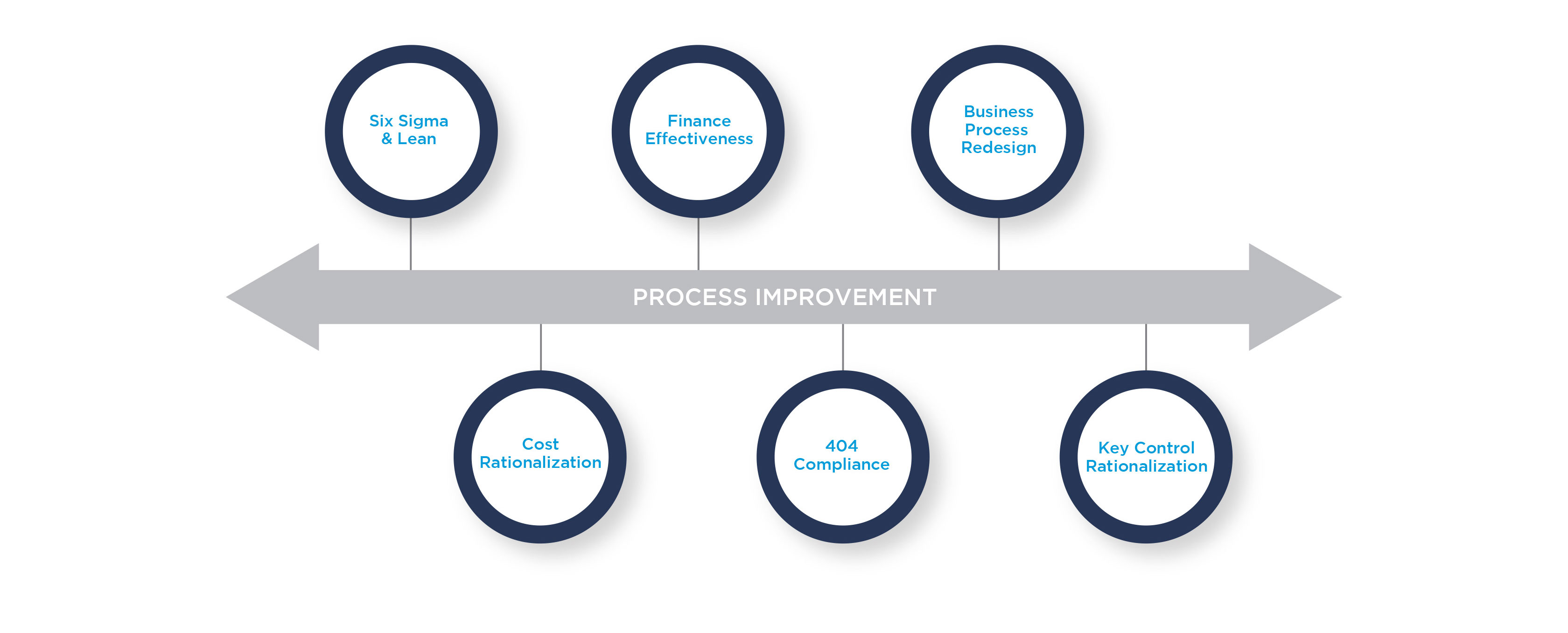 process-process-improvement